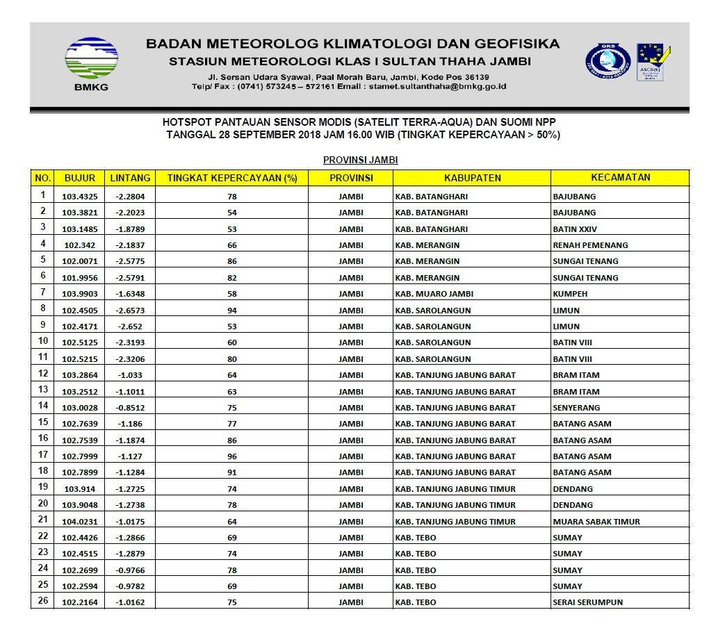Permalink ke BMKG Pantau 26 Titik Panas Terdeteksi di Jambi