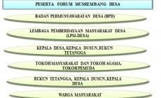 Permalink ke Kesadaran Hukum Pemerintahan Desa Dalam Melibatkan Masyarakat Dalam Perencanaan Pembangunan Desa di Desa Lopak Aur  Kecamatan Pemayung Kabupaten Batanghari