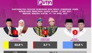 Permalink ke Survei PUTIN PSU Pilgub Jambi : Al Haris-Sani Unggul 43,8 Persen
