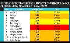 Permalink ke Kasus Konfirmasi Positif Covid-19 Melonjak, Kabupaten Batanghari Berstatus Zona Merah